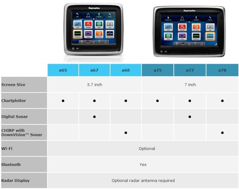 Raymarine a Series Comparison Chart